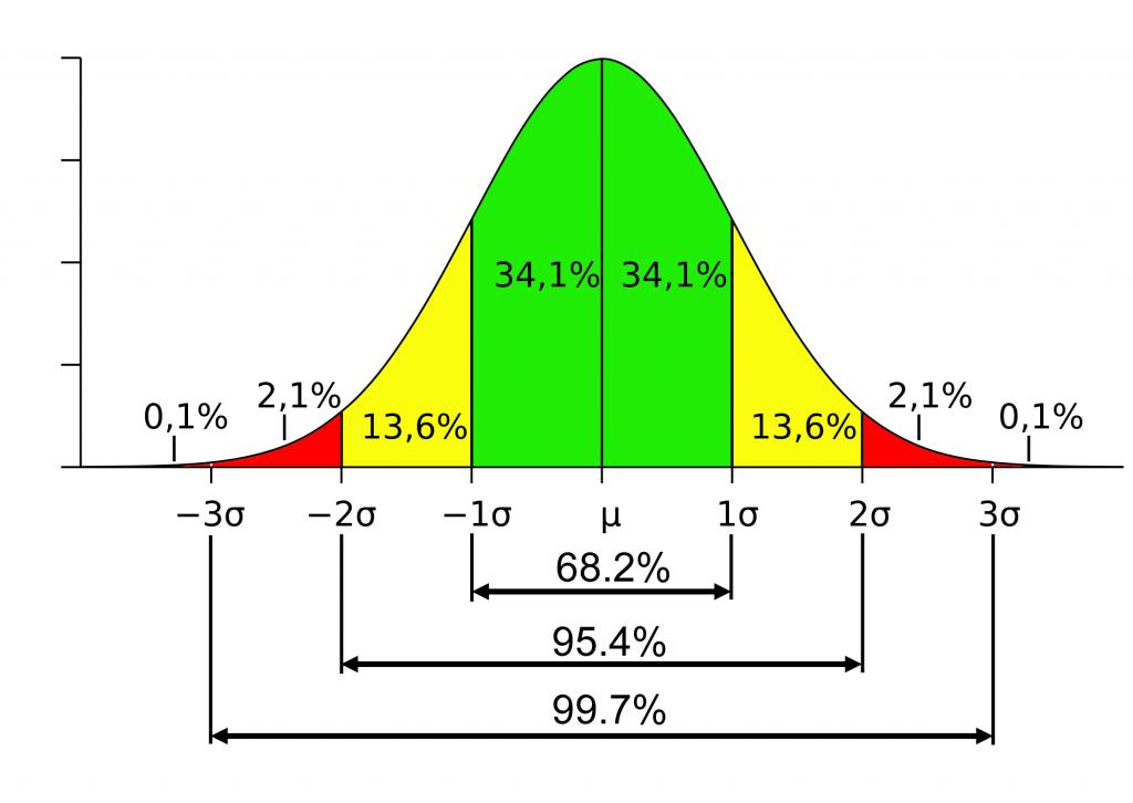 Ecart Type Gauss