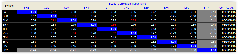 corrélation trading 20150330 60j