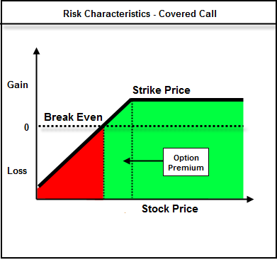Covered Call Risk