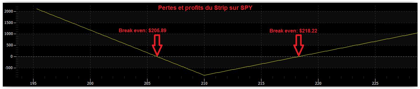 Strip et Strap SPY
