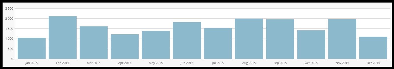 Bilan 2015 du blog Celtinvest Stats