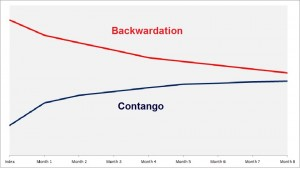 Contango et Backwardation