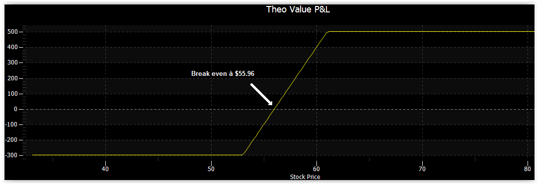 Bull Call Spread P&L