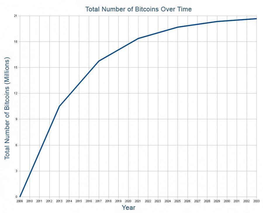 bitcoin-quantity