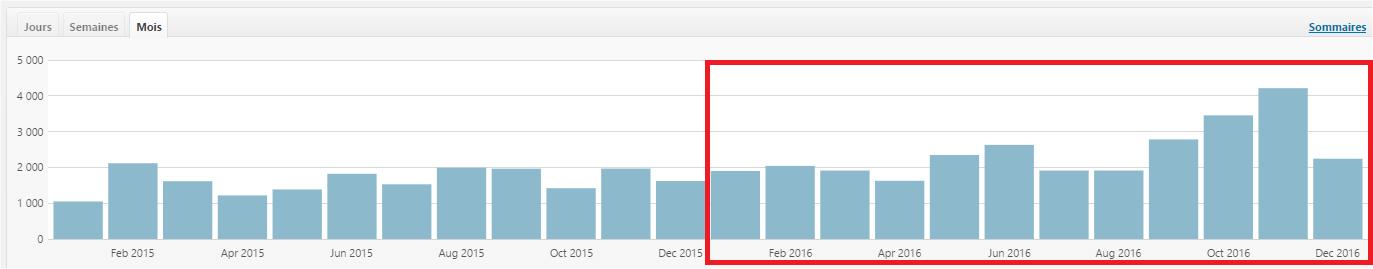 Bilan 2016 blog Celtinvest Stat 2015-2016