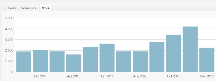 Bilan 2016 blog Celtinvest Stat 2016