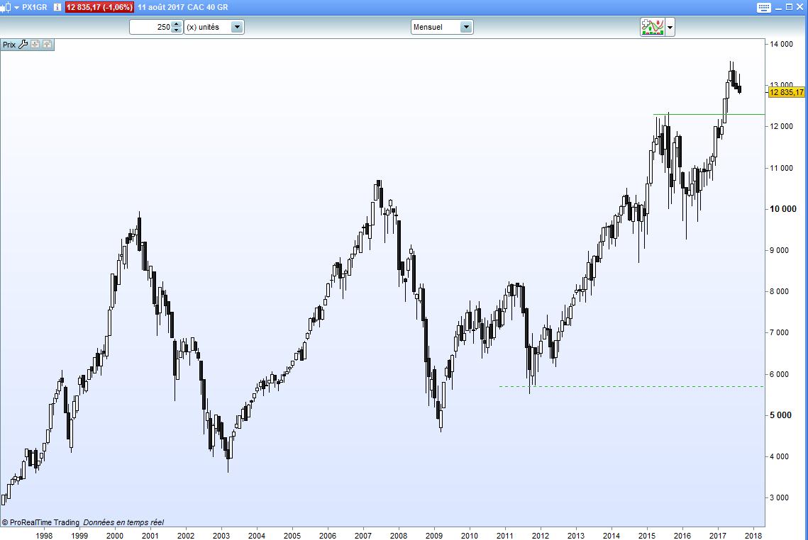 Différences entre les indices boursiers indice CAC40 GR