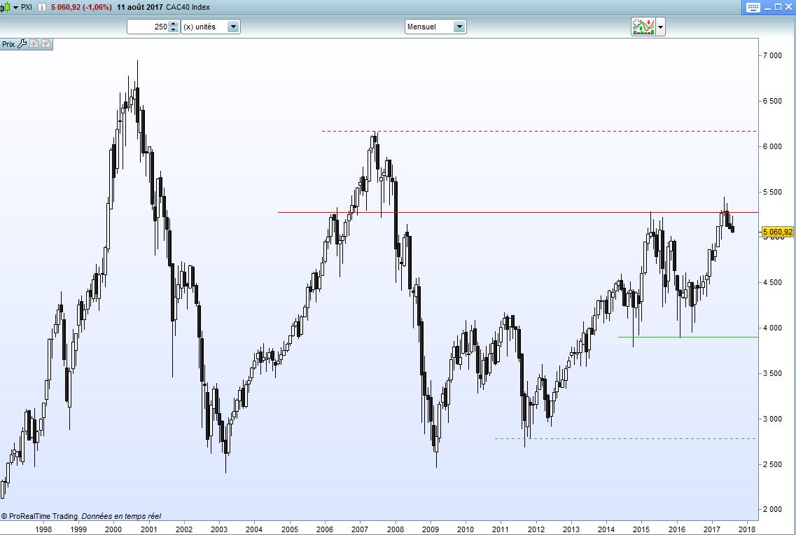 Différences entre les indices boursiers indice CAC40