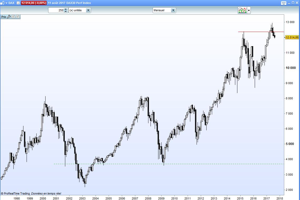 Différences entre les indices boursiers indice DAX30